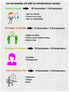 Social3.0-Realisations2014.2