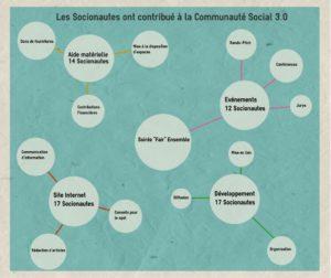 Social3.0-Realisations2014.3